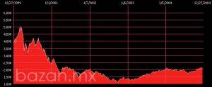 Comportamiento del NASDAQ de 2000 a 2005