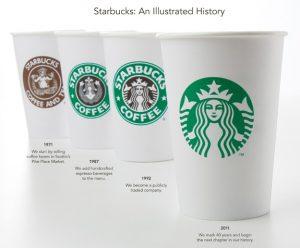 El logo de Starbucks y su evolución