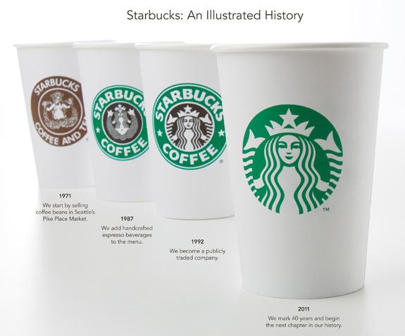 ¿Por qué es importante tocar el tema del logo Starbucks?